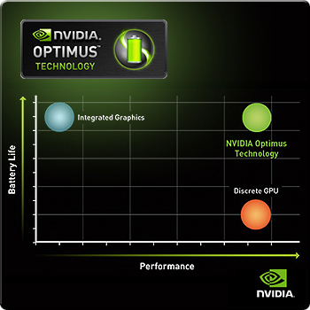la technologie Nvidia Optimus